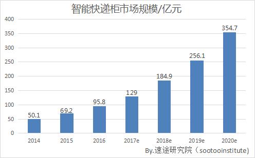 2017上半年智能快递柜市场报告