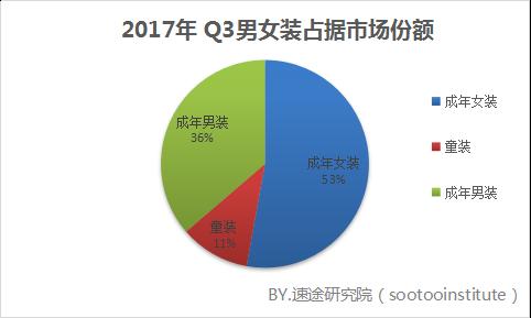 2017年 Q3共享衣橱市场分析报告