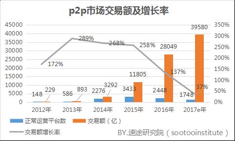 速途研究院:2017年Q3 国内P2P网贷行业分析报告