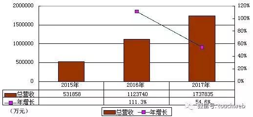 爱奇艺正式递交IPO申请:小米持股8.4%股权 为第二大股东!