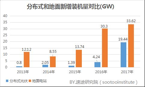 速途研究院:2017年国内太阳能光伏产业研究报告
