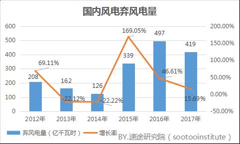 2017年国内风力发电产业研究报告