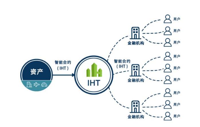 区块链技术给商业地产管理带来的四大机会