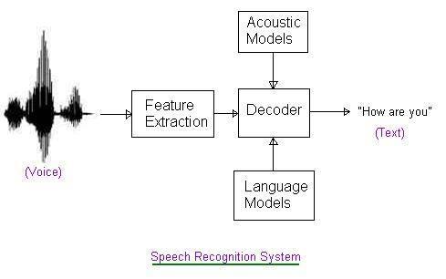 语音识别的技术原理是什么?