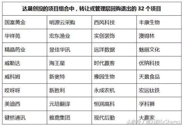 达晨创投退出分析:深耕创投17年,斩获IPO56个!