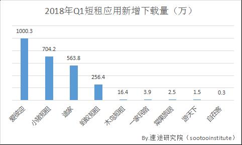速途研究院:2018年Q1国内在线短租市场研究报告