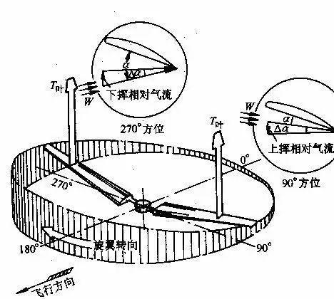 直升机螺旋桨的原理原理和结构图