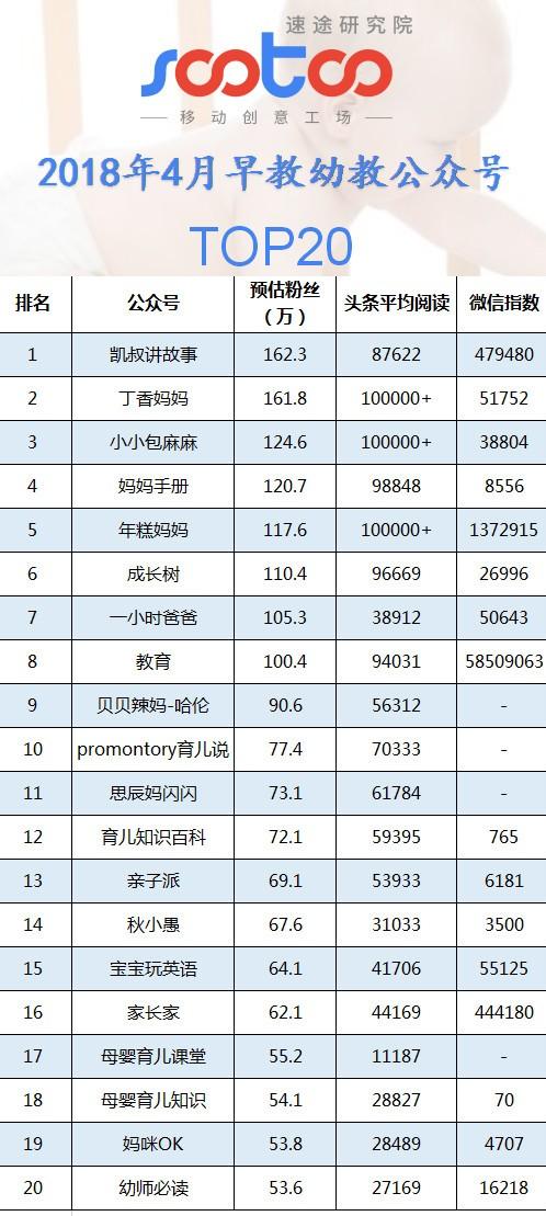 速途研究院:2018年4月早教幼教公众号排行榜TOP20