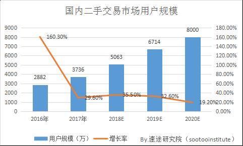 速途研究院:2018年Q1二手交易市场研究报告