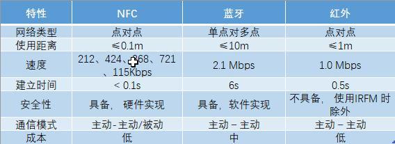 手机nfc功能怎么使用,手机nfc功能在哪里设置!