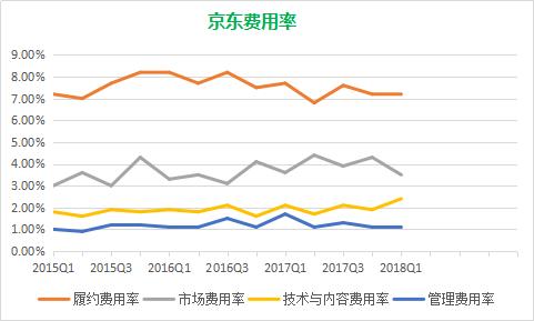 """财报""""三杀"""",京东""""零售基础设施服务商""""渐入佳境"""