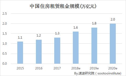 速途研究院:2018年Q2中国长租公寓市场研究报告