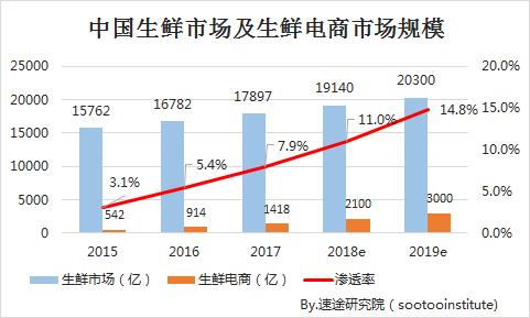 速途研究院:2018年Q2中国生鲜电商行业研究报告