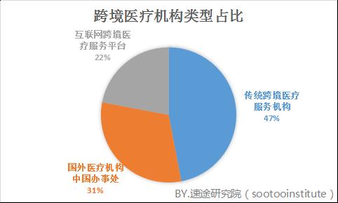速途研究院:2018年Q2中国跨境医疗市场研究报告