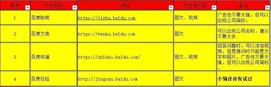 网络推广平台排行榜(适合小白推广的100个推广平台)