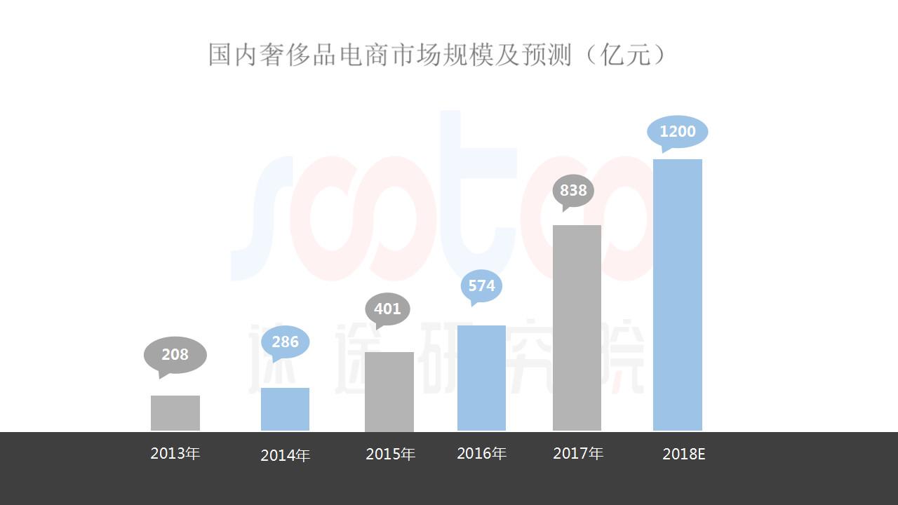 速途研究院:2018年Q2国内奢侈品电商行业研究报告