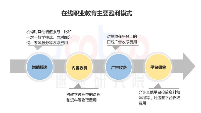 速途研究院:2018年上半年中国在线职业教育行业研究报告