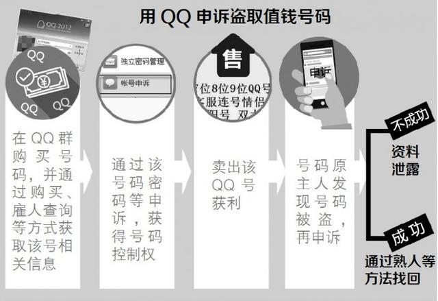怎么盗取别人的qq密码,怎么防止黑客盗号码!