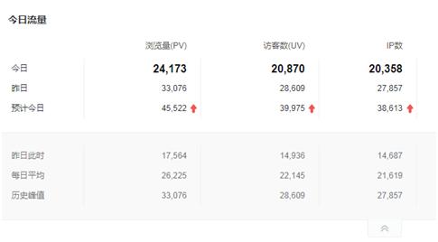 利用seo技术排名热点新闻词引流(日IP增加2万+)