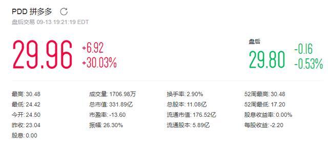 拼多多股价暴涨30%,高盛称其是全球营收增速最快的互联网公司