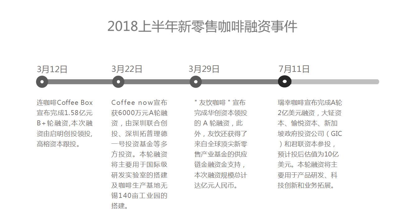 速途研究院:2018上半年国内咖啡市场研究报告
