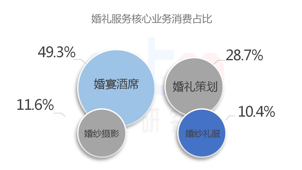 速途研究院:2018上半年国内婚庆服务行业研究报告
