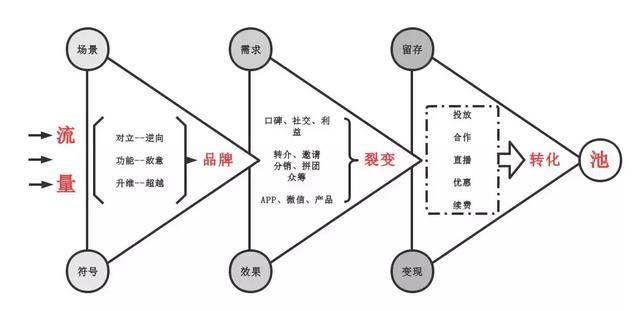 2860说流量——送给每个运营人的裂变指南:何为流量池思维?