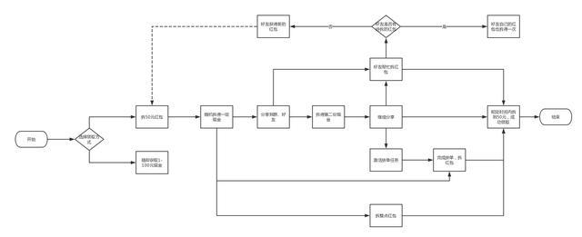 拼多多的商业模式与产品玩法分析