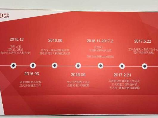 京东连续9年亏损188亿,为什么没有倒闭路人原来是如许