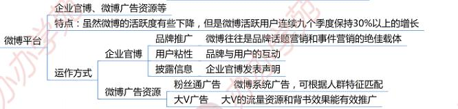 3大新媒体运营推广平台大合集!(精编版)