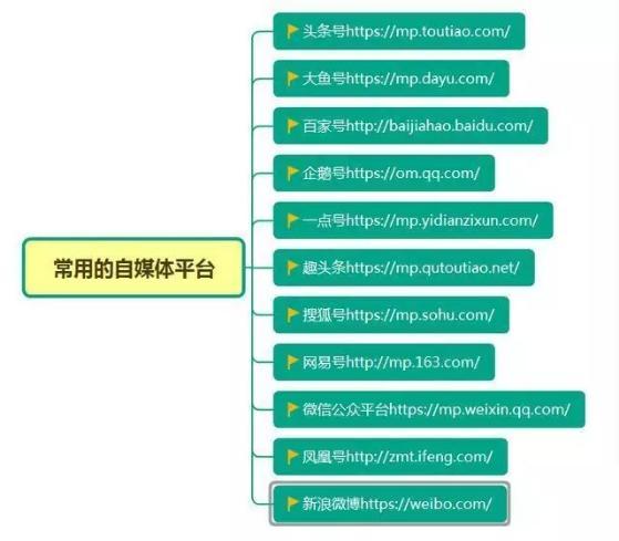 在家做网上兼职,推荐几个靠谱的项目