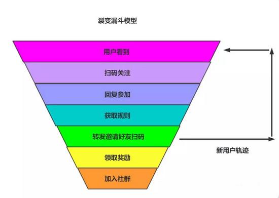 一招:裂变方法论3点核心要素