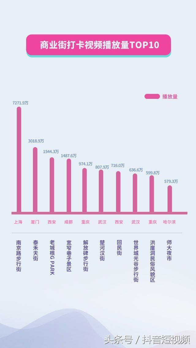 """抖音国庆数据报告:重庆播放量达6.9亿次,进入""""5亿+天团"""""""