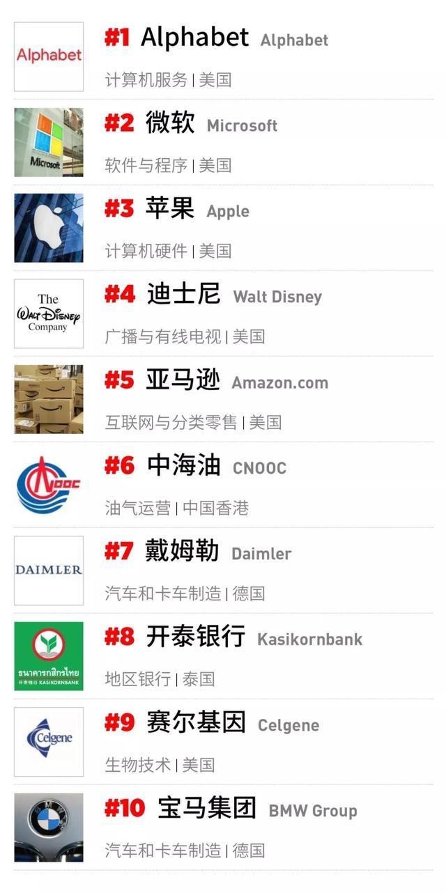 福布斯2018世界最佳雇主榜,84家中国企业上榜