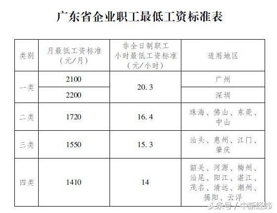 31省市最低工资标准出炉,来看看你的工资达标了吗?