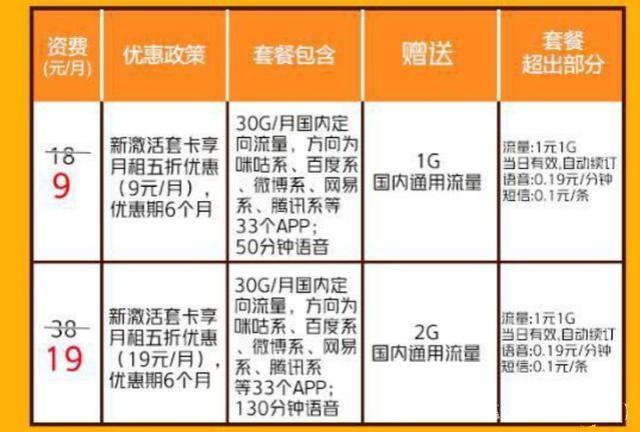 电信发布新套餐,20元/月+10G国内流量,网友:移动再见!