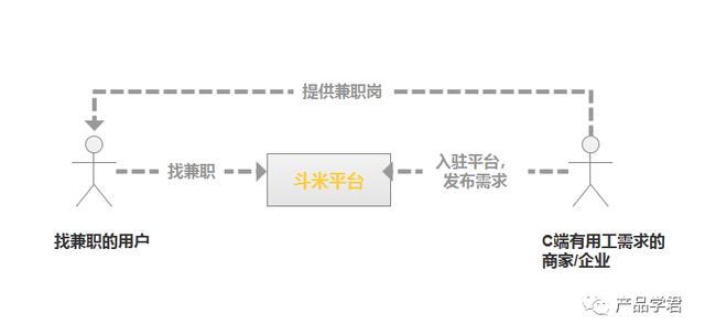 兼职人的舞台——斗米兼职App产品测评