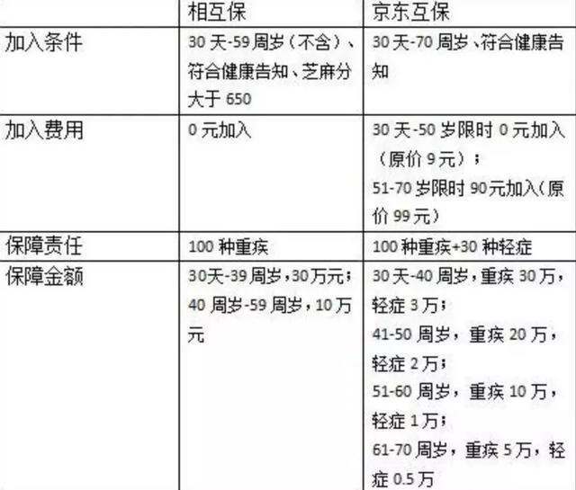 """刘强东正式出手!继马云的相互保后,又一场""""颠覆""""来了"""