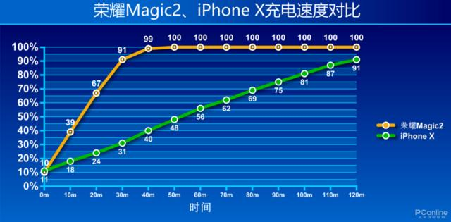 """荣耀Magic2快充测试:18W""""快充""""都是弟弟"""
