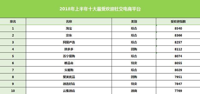 2018十大最受欢迎电商平台排行榜!