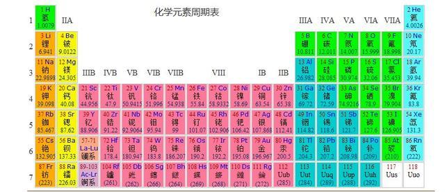 化学元素周期表顺口溜,一次就记住了!