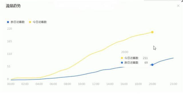 「硬核干货」电商运营这些细节做到位,日访客飙升到27000+