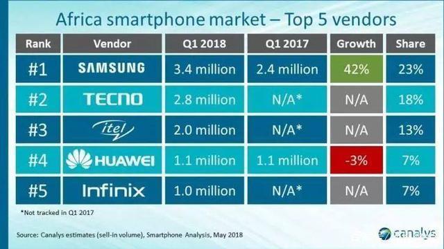 在中国几乎没人知道的国产手机,在非洲市场称霸,且火得一塌糊涂
