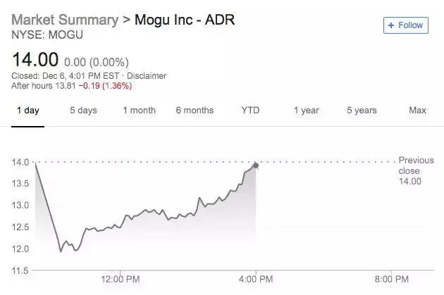 上市第一天,高管就辞职:腾讯投资的这家电商,巨亏8个亿!
