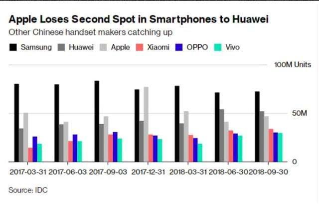 路透:苹果用高价把自己送出了中国智能手机市场