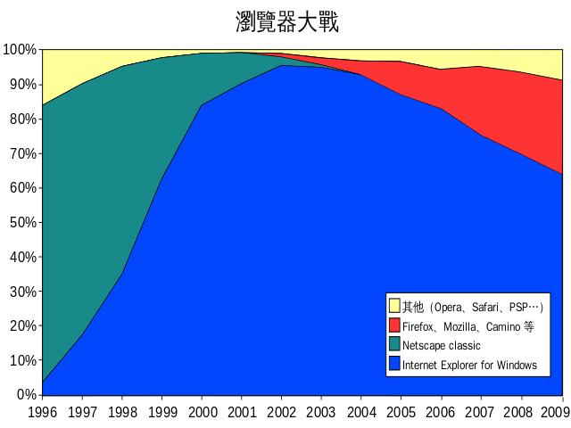 """1995生2015猝,微软""""弃子""""IE浏览器 这轰轰烈烈的20年"""