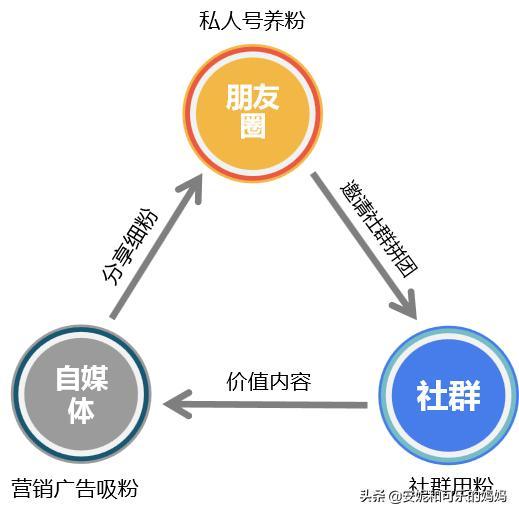 社群运营标准化流程:吸粉、养粉、用粉