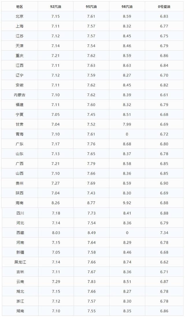 今日油价:92,95号汽油,柴油价格表(今晚油价下调)