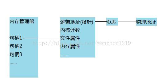 Windows系统中的句柄,到底是什么