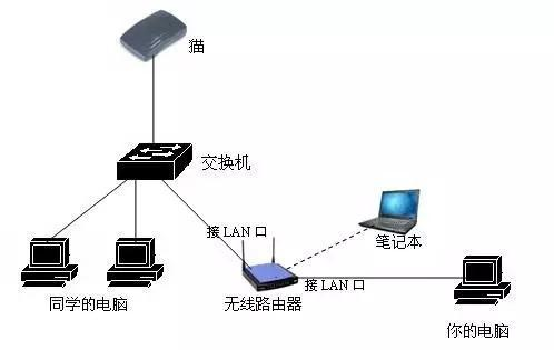 modem(猫)、交换机、路由器有什么区别?